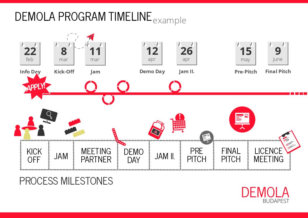 demola timeline example