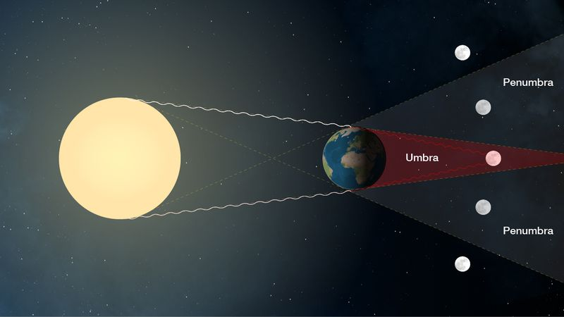 A kép bemutatja, mi történik a teljes holdfogyatkozás során. Forrás: NASA
