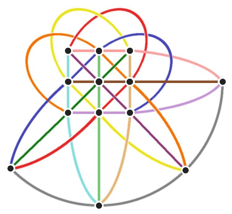 Ha egy 13 lapos Dobble-paklit szeretnénk megtervezni, akkor a leggyorsabb megoldás, ha ezt a harmadrendű síkot feleltetjük meg a paklinak. Minden egyenes egy figurát, minden pont egy lapot jelent. a kép forrása: puzzlewocky.com