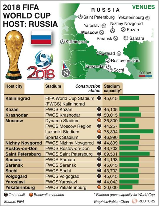 """""""Moszkvától Szocsiig, Kalinyingrádtól Jekatyerinburgig: tizenhárom városban tervezik megrendezni az oroszok a 2018-as futball-világbajnokságot. A FIFA/Reuters infografikán megtekinthetik a városok elhelyezkedését, a stadionok tervezett befogadóképességét, illetve azt, hogy milyen készültségi fokúak az arénák: a sötétbarna jelzés azt jelenti, hogy teljesen új stadiont építenek, a világosbarna pedig átalakítást.""""  Forrás: http://www.nemzetisport.hu/minden_mas_foci/vb-2018-az-oroszorszagi-vilagbajnoksag-helyszinei-infografika-2055123"""