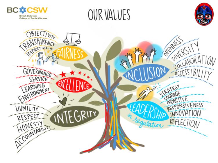 BCCSW+Values