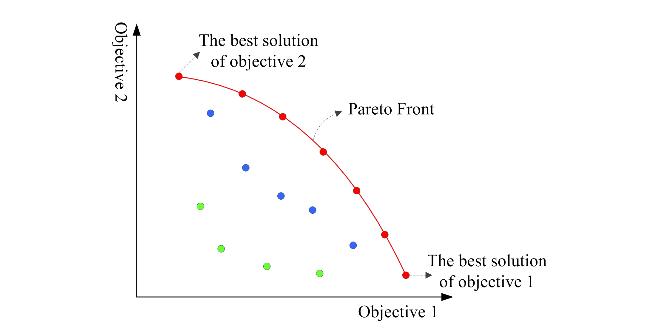 A diagram, melyen a Pareto Front jelöli ki az optimális megoldásokat két szempont figyelembevételével.