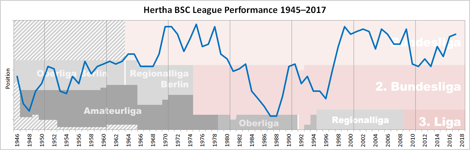 Hertha_BSC_Performance_Chart